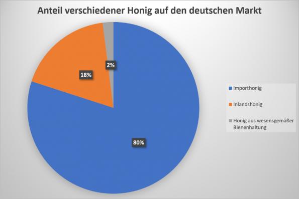 Herkunft des in Deutschland verkauften Honigs in prozentualen Anteilen.