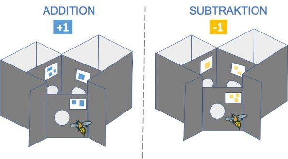 """Abbildung 2: Selbstarbeit auf der Grundlage des Bildes aus dem Artikel """"Bees can use abstract symbols to do unexpectedly sophisticated math"""""""