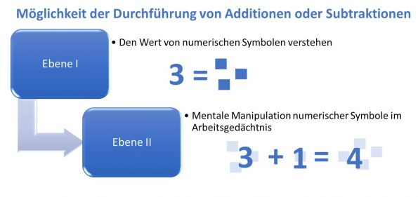 Abbildung 1: Zwei Verarbeitungsebenen des Lernens